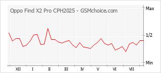 手机声望改变图表 Oppo Find X2 Pro CPH2025