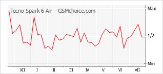 Diagramm der Poplularitätveränderungen von Tecno Spark 6 Air