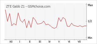 Populariteit van de telefoon: diagram ZTE Gabb Z1