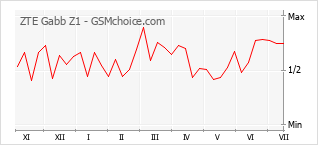 Диаграмма изменений популярности телефона ZTE Gabb Z1