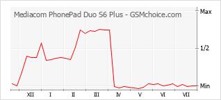 Traçar mudanças de populariedade do telemóvel Mediacom PhonePad Duo S6 Plus