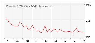 Populariteit van de telefoon: diagram Vivo S7 V2020A