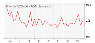 Диаграмма изменений популярности телефона Vivo S7 V2020A