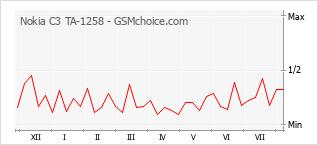 Popularity chart of Nokia C3 TA-1258