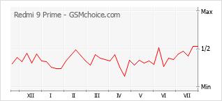 Popularity chart of Redmi 9 Prime