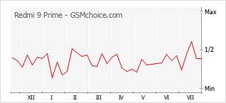 Grafico di modifiche della popolarità del telefono cellulare Redmi 9 Prime