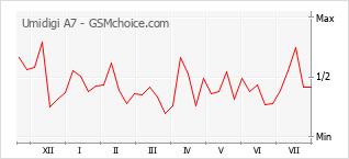 Popularity chart of Umidigi A7
