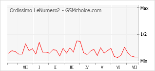 Grafico di modifiche della popolarità del telefono cellulare Ordissimo LeNumero2