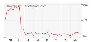 Gráfico de los cambios de popularidad Punkt MP01