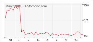 Le graphique de popularité de Punkt MP01