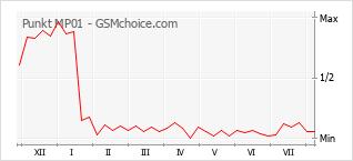 Диаграмма изменений популярности телефона Punkt MP01