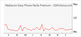 Traçar mudanças de populariedade do telemóvel Mediacom Easy Phone Facile Premium