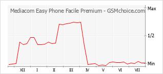 Диаграмма изменений популярности телефона Mediacom Easy Phone Facile Premium