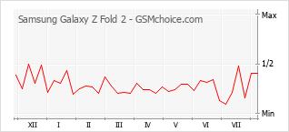 Diagramm der Poplularitätveränderungen von Samsung Galaxy Z Fold 2