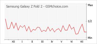 Gráfico de los cambios de popularidad Samsung Galaxy Z Fold 2