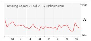 Populariteit van de telefoon: diagram Samsung Galaxy Z Fold 2