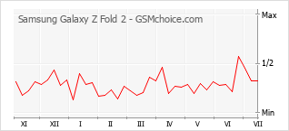 Traçar mudanças de populariedade do telemóvel Samsung Galaxy Z Fold 2