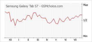 Le graphique de popularité de Samsung Galaxy Tab S7