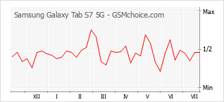 Popularity chart of Samsung Galaxy Tab S7 5G