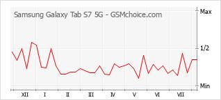 Le graphique de popularité de Samsung Galaxy Tab S7 5G
