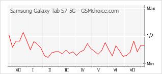 手机声望改变图表 Samsung Galaxy Tab S7 5G