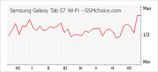 Popularity chart of Samsung Galaxy Tab S7 Wi-Fi