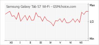 Grafico di modifiche della popolarità del telefono cellulare Samsung Galaxy Tab S7 Wi-Fi