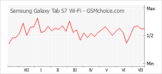 Populariteit van de telefoon: diagram Samsung Galaxy Tab S7 Wi-Fi