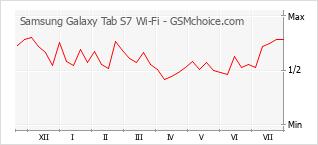 手机声望改变图表 Samsung Galaxy Tab S7 Wi-Fi