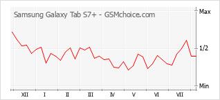 Le graphique de popularité de Samsung Galaxy Tab S7+