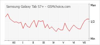 Grafico di modifiche della popolarità del telefono cellulare Samsung Galaxy Tab S7+