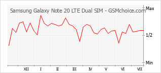 Diagramm der Poplularitätveränderungen von Samsung Galaxy Note 20 LTE Dual SIM