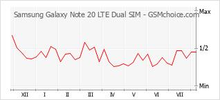 Popularity chart of Samsung Galaxy Note 20 LTE Dual SIM