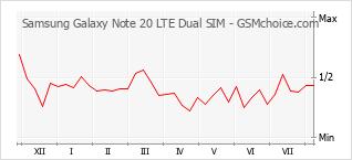 Gráfico de los cambios de popularidad Samsung Galaxy Note 20 LTE Dual SIM