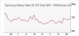 Traçar mudanças de populariedade do telemóvel Samsung Galaxy Note 20 LTE Dual SIM