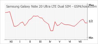 Gráfico de los cambios de popularidad Samsung Galaxy Note 20 Ultra LTE Dual SIM