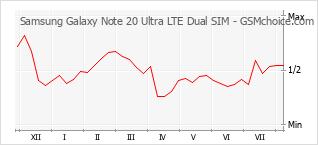 Le graphique de popularité de Samsung Galaxy Note 20 Ultra LTE Dual SIM