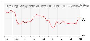 Grafico di modifiche della popolarità del telefono cellulare Samsung Galaxy Note 20 Ultra LTE Dual SIM