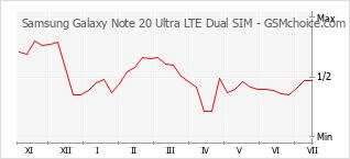 Populariteit van de telefoon: diagram Samsung Galaxy Note 20 Ultra LTE Dual SIM