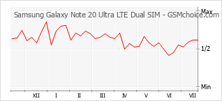 Traçar mudanças de populariedade do telemóvel Samsung Galaxy Note 20 Ultra LTE Dual SIM