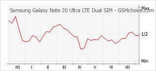 Диаграмма изменений популярности телефона Samsung Galaxy Note 20 Ultra LTE Dual SIM