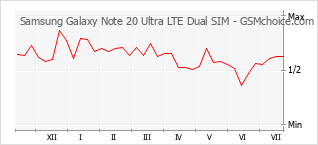 手机声望改变图表 Samsung Galaxy Note 20 Ultra LTE Dual SIM