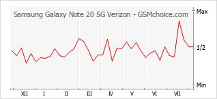 Diagramm der Poplularitätveränderungen von Samsung Galaxy Note 20 5G Verizon