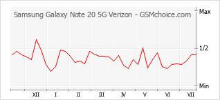 Popularity chart of Samsung Galaxy Note 20 5G Verizon