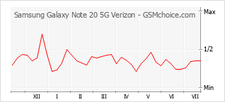 Gráfico de los cambios de popularidad Samsung Galaxy Note 20 5G Verizon