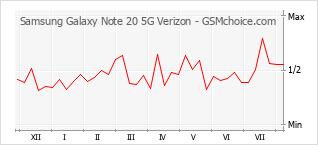 Le graphique de popularité de Samsung Galaxy Note 20 5G Verizon