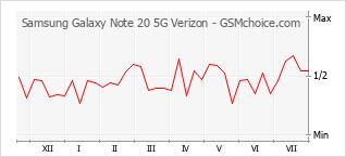Traçar mudanças de populariedade do telemóvel Samsung Galaxy Note 20 5G Verizon