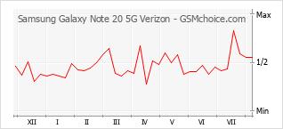 Диаграмма изменений популярности телефона Samsung Galaxy Note 20 5G Verizon