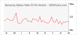 手機聲望改變圖表 Samsung Galaxy Note 20 5G Verizon