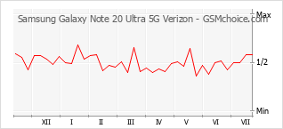Popularity chart of Samsung Galaxy Note 20 Ultra 5G Verizon
